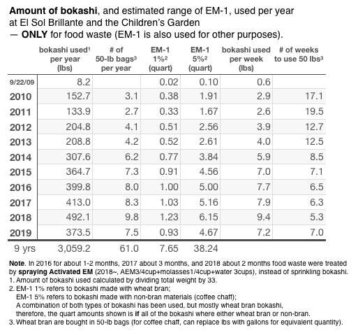 Amount of bokashi 2019