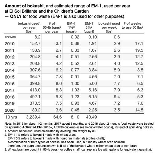 Amount of bokashi 2020