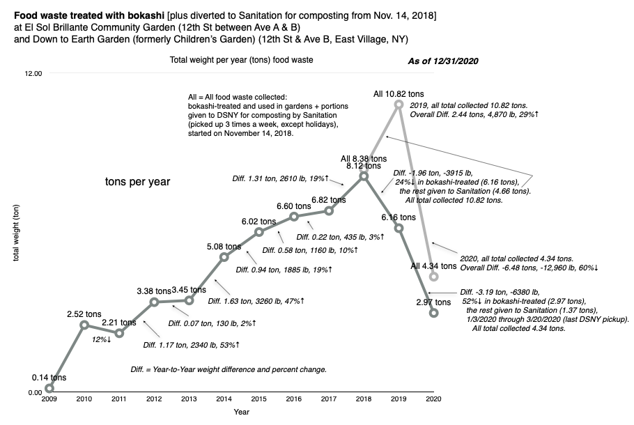 tons per year 2020